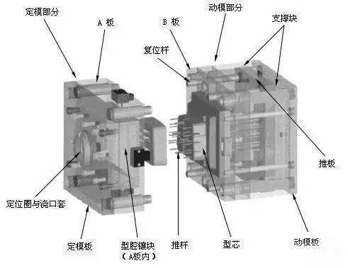 对于热塑性塑料用注塑模,主要是设计冷却系统使模具冷却.