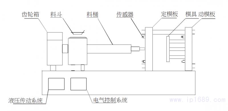 正文  振动测试对象是国内自主设计的全液压驱动的大型二板式注塑机