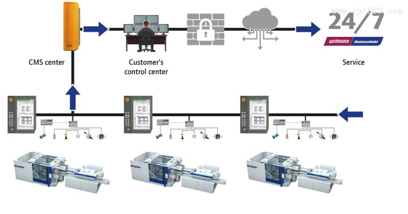 CMS控制中心概览