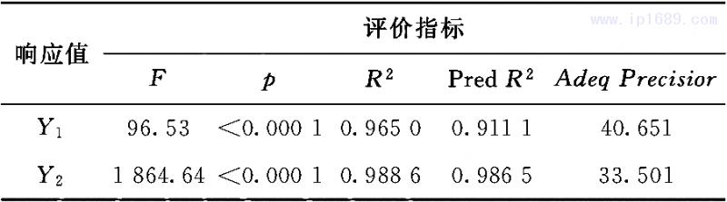 表3  响应模型精确及拟合度评价指标参数