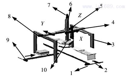 图 1 码垛搬运机械手平台