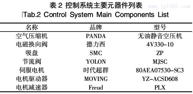 表 2 控制系统主要元器件列表