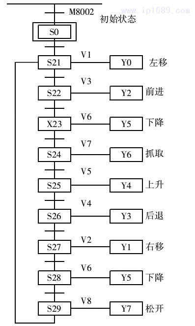 图 4 机械手功能流程图