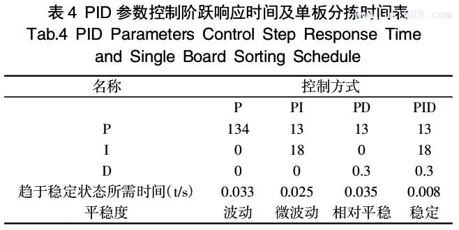 表 4 PID 参数控制阶跃响应时间及单板分拣时间表
