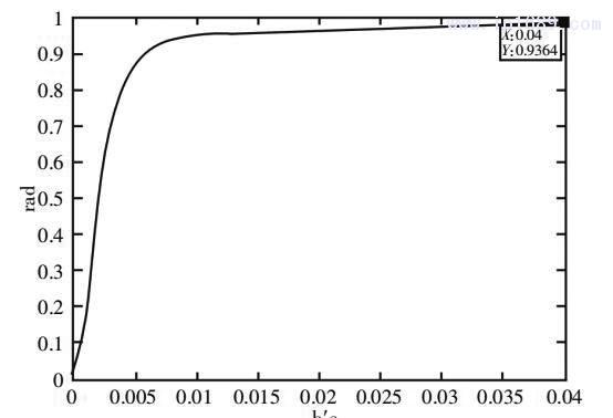 图 7 PID 控制阶跃响应图