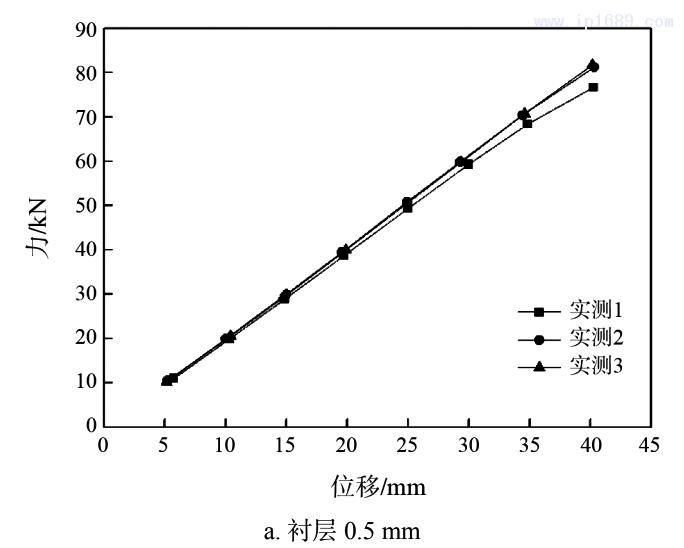 图 3 力与位移曲线(拉伸试验)1
