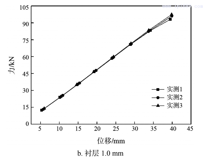 图 3 力与位移曲线(拉伸试验)2