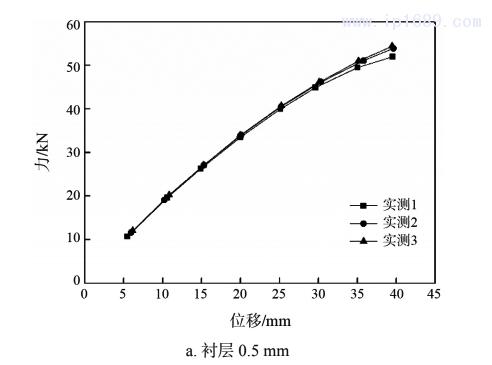 图 4 力与位移曲线(压缩试验)1
