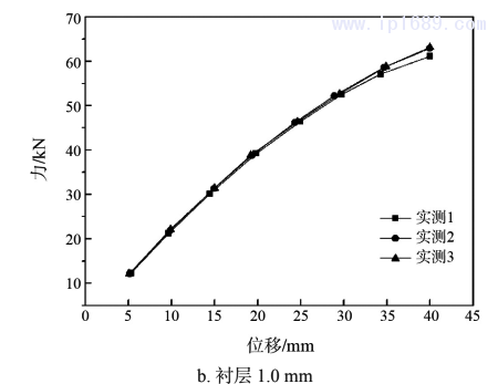图 4 力与位移曲线(压缩试验)2