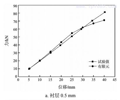 图 5 拉伸时试验测试与有限元计算的力与位移曲线1