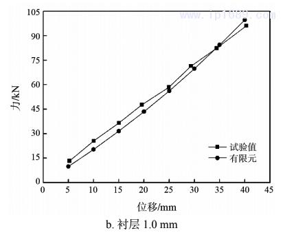 图 5 拉伸时试验测试与有限元计算的力与位移曲线2