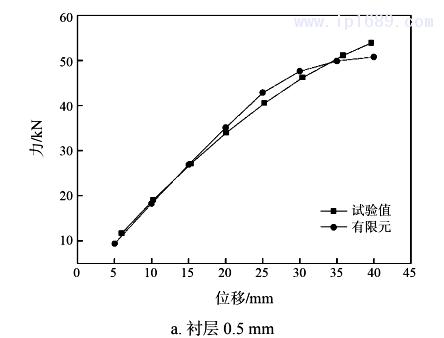 图 6 压缩时试验测试与有限元计算的力与位移曲线1