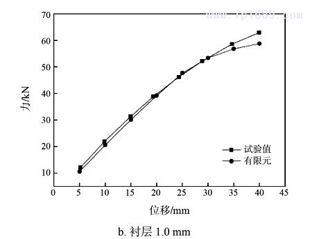 图 6 压缩时试验测试与有限元计算的力与位移曲线2
