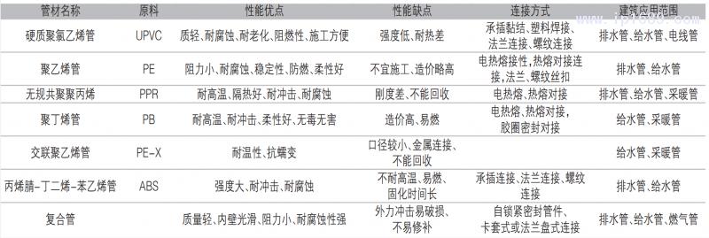 表1 常用塑料管材的性能对比