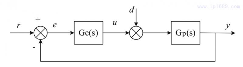 图1 PID控制结构