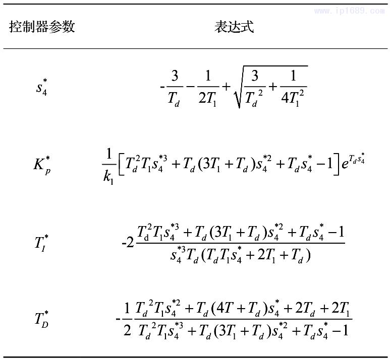 表1 所提出的PID控制器的可调整参数