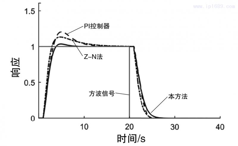 图3 闭环系统的方波响应