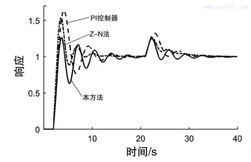 图4 闭环系统在参数摄动情形1下的伺服响应