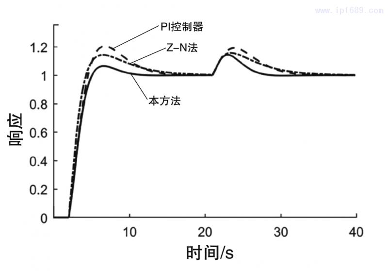 图6 闭环系统在参数摄动情形3下的调节响应