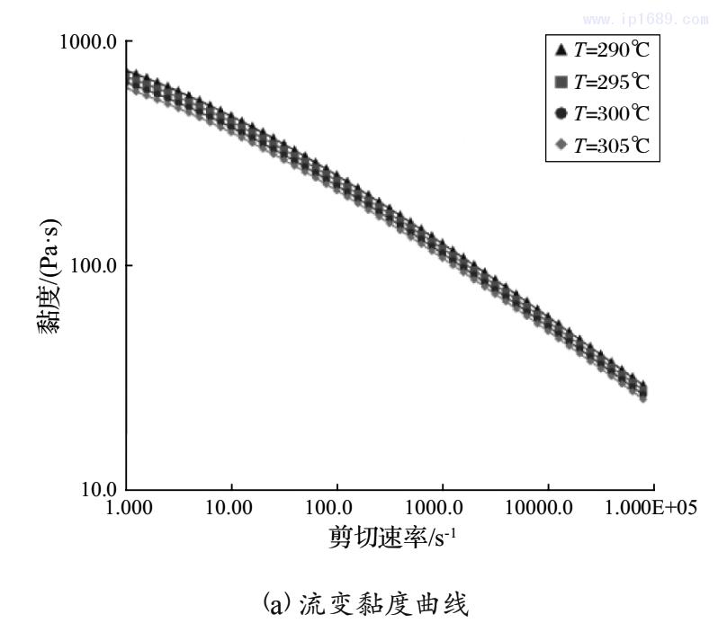 图2 PA66+GF14的流变黏度及PVT曲线