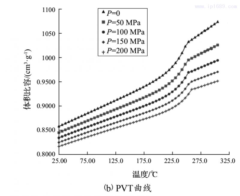 图2 PA66+GF14的流变黏度及PVT曲线1