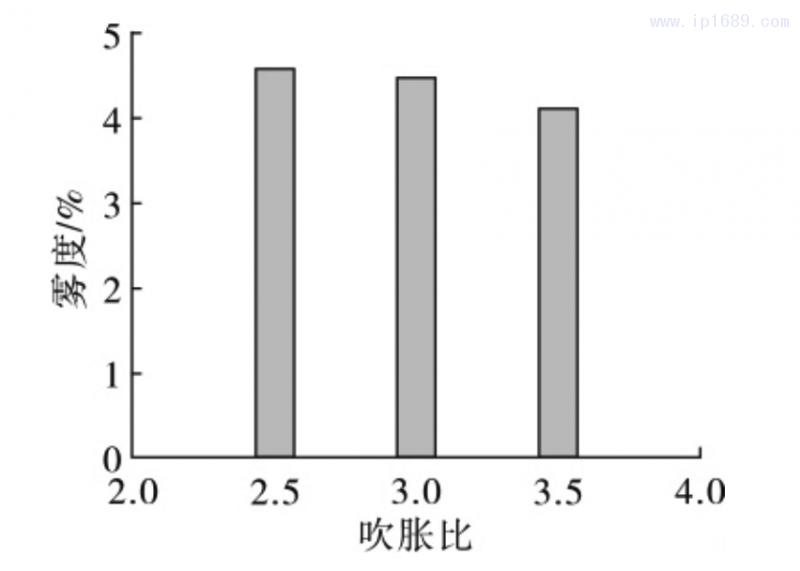 图 1 薄膜雾度随吹胀比的变化
