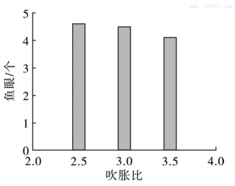 图 2 薄膜鱼眼随吹胀比的变化