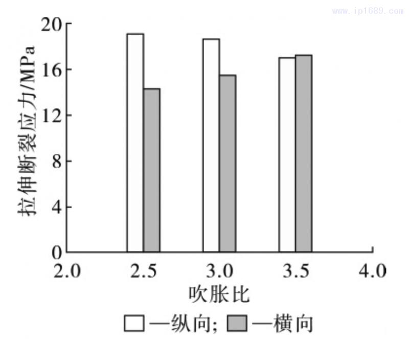 图 3 薄膜拉伸断裂应力随吹胀比的变化