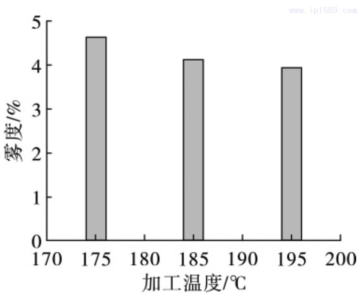 图 6 薄膜雾度随加工温度的变化