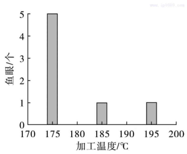 图 7 薄膜鱼眼随加工温度的变化
