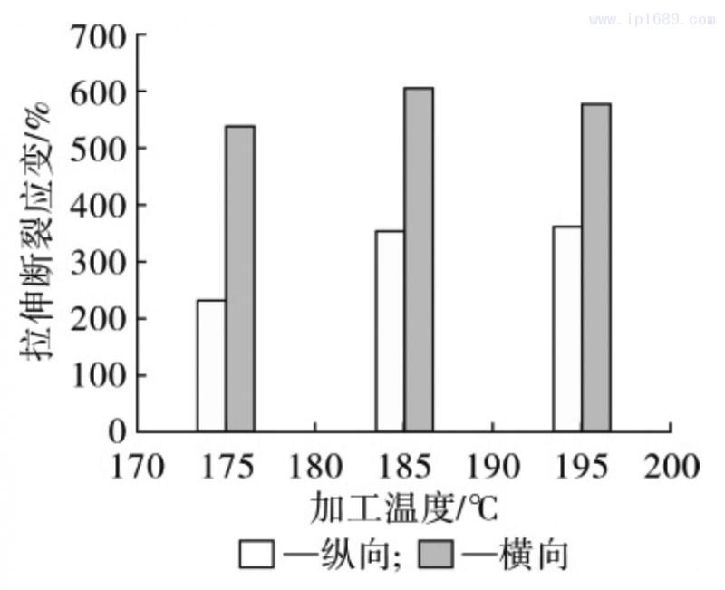 图 9 薄膜拉伸断裂应变随加工温度的变化