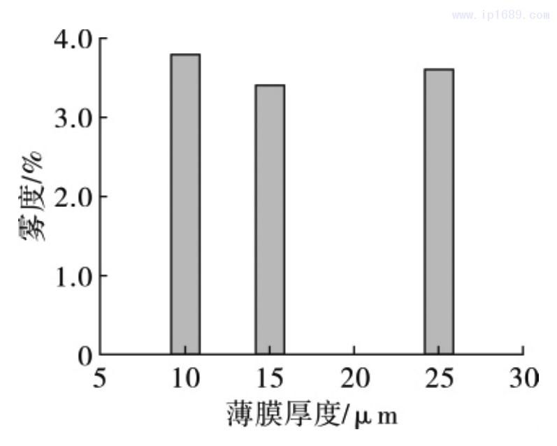 图 11 薄膜雾度随薄膜厚度的变化