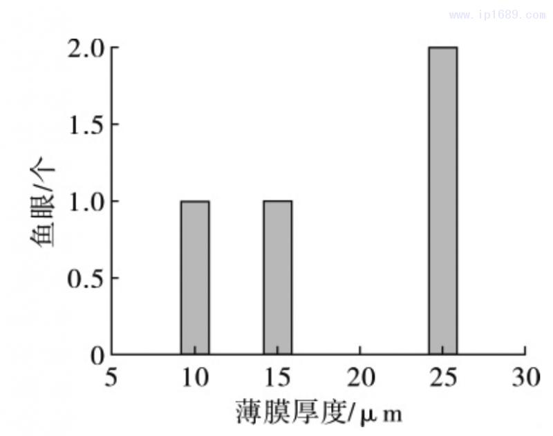图 12 薄膜鱼眼随薄膜厚度的变化