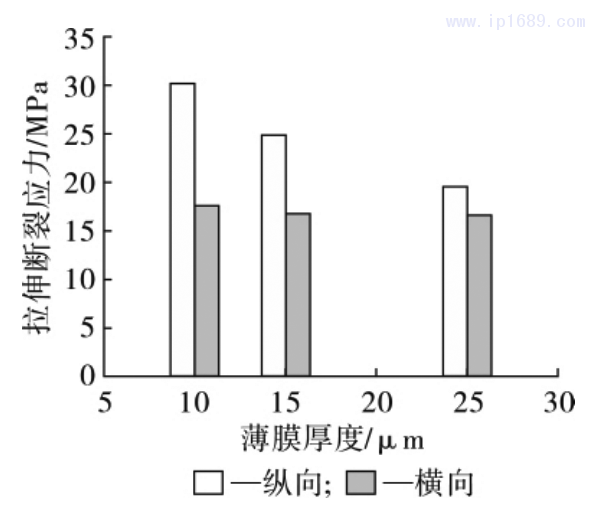 图 13 薄膜拉伸断裂应力随薄膜厚度的变化