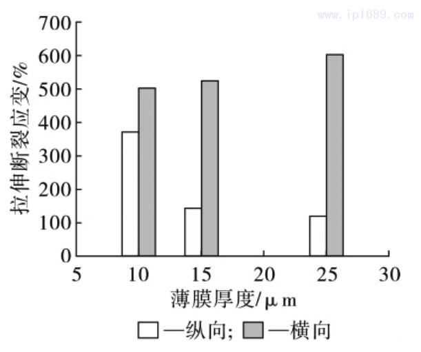 图 14 薄膜拉伸断裂应变随薄膜厚度的变化