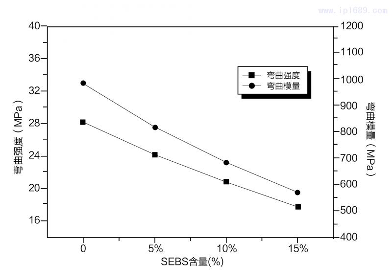 SEBS对抗冲透明聚丙烯弯曲性能的影响-17