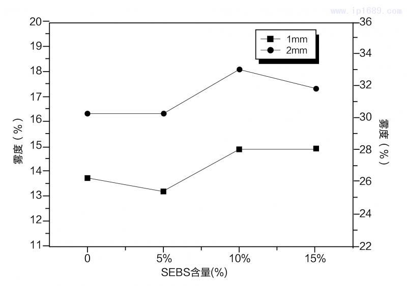 SEBS对抗冲透明聚丙烯雾度的影响-18