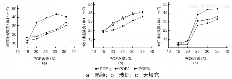 POE含量不同时PP材料冲击强度-09