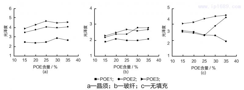 POE含量不同时PP材料光泽度-10