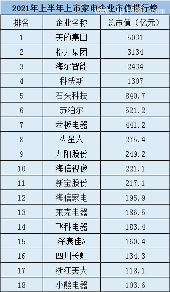 家电企业市值18强排行榜